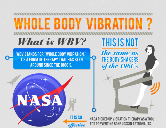 Why Whole Body Vibration? Infographic